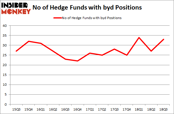 No of Hedge Funds with BYD Positions
