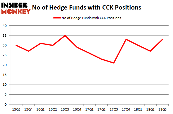 No of Hedge Funds with CCK Positions