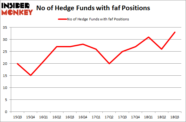 No of Hedge Funds with FAF Positions