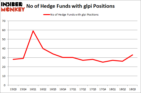 No of Hedge Funds with GLPI Positions