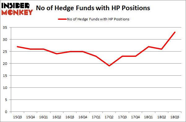 No of Hedge Funds with HP Positions