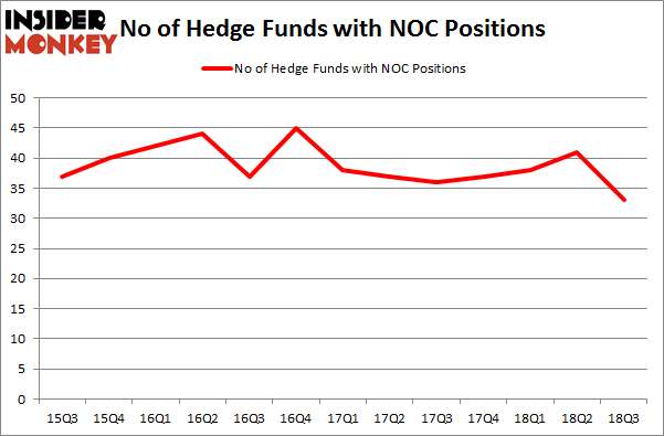 No of Hedge Funds with NOC Positions