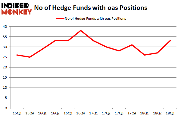 No of Hedge Funds with OAS Positions