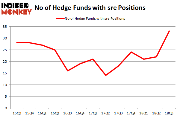 No of Hedge Funds with SRE Positions