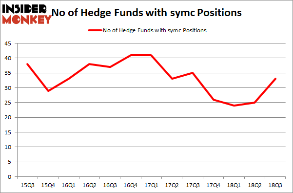 No of Hedge Funds with SYMC Positions