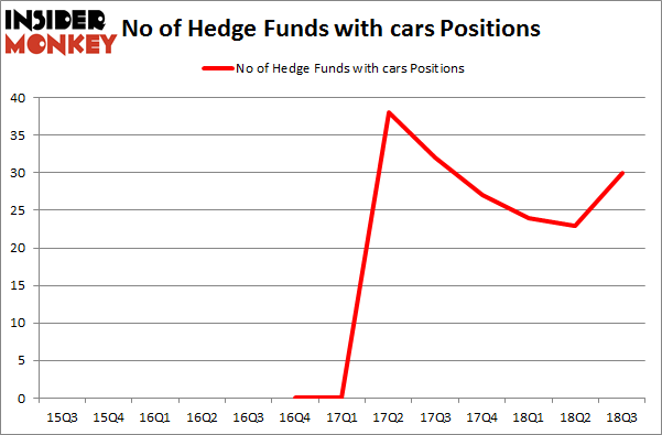 No of Hedge Funds with CARS Positions