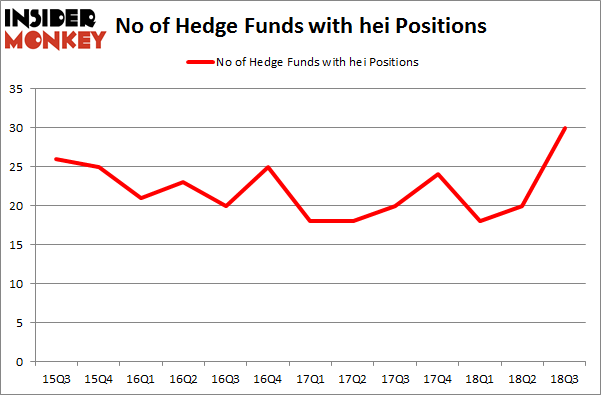 No of Hedge Funds with HEI Positions