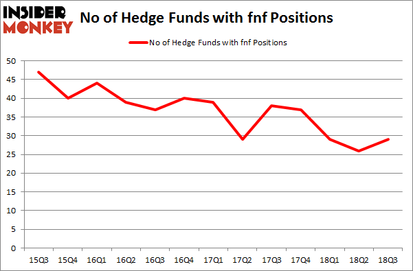 No of Hedge Funds with FNF Positions
