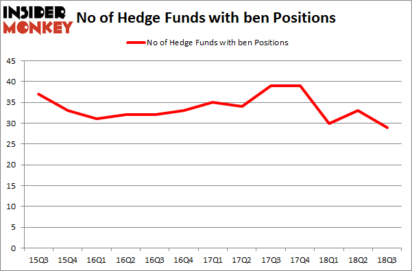 No of Hedge Funds with BEN Positions