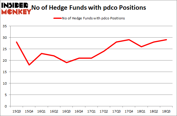 No of Hedge Funds with PDCO Positions