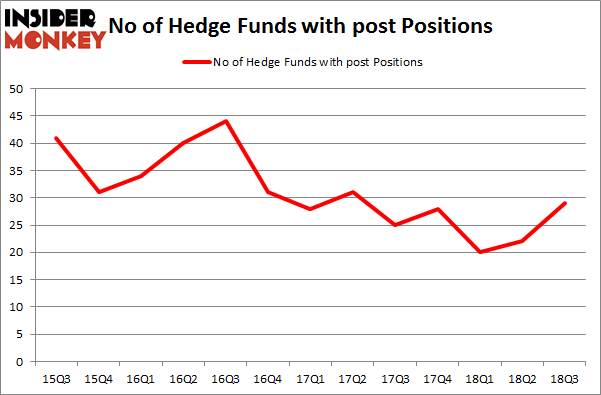 No of Hedge Funds with POST Positions