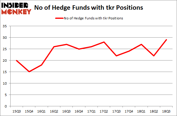 No of Hedge Funds with TKR Positions