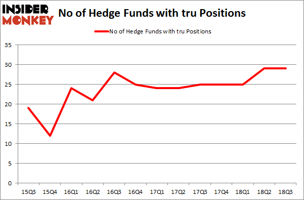 No of Hedge Funds with TRU Positions