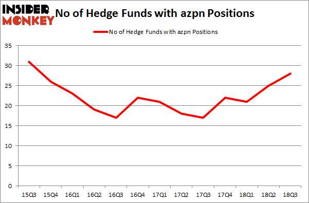 No of Hedge Funds with AZPN Positions