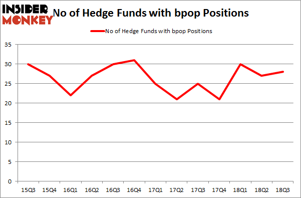 No of Hedge Funds with BPOP Positions