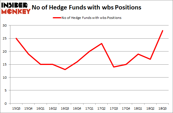 No of Hedge Funds with WBS Positions