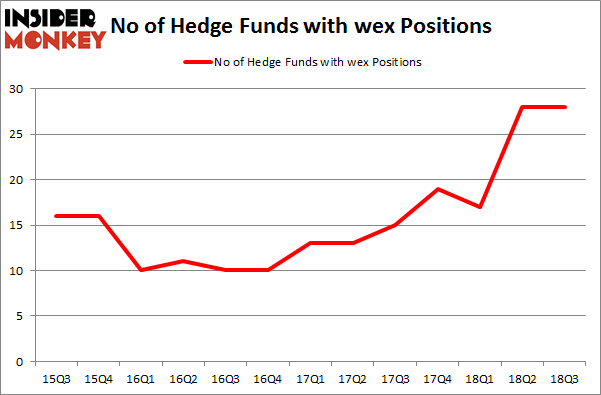 No of Hedge Funds with WEX Positions