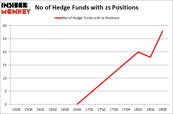 No of Hedge Funds with ZS Positions