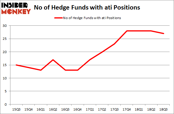 No of Hedge Funds with ATI Positions