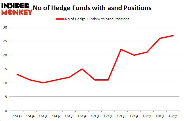 No of Hedge Funds with ASND Positions