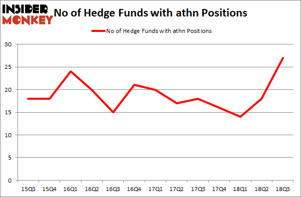 No of Hedge Funds with ATHN Positions