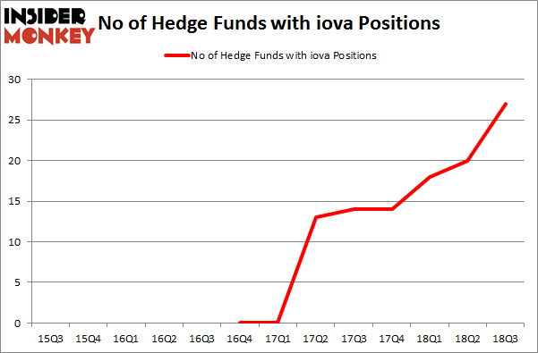 No of Hedge Funds with IOVA Positions