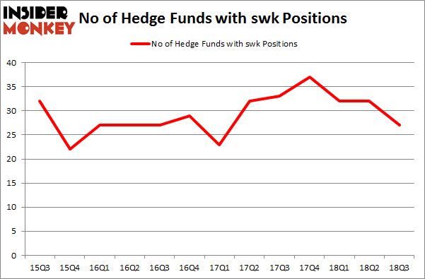 No of Hedge Funds with SWK Positions