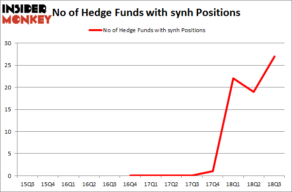 No of Hedge Funds with SYNH Positions