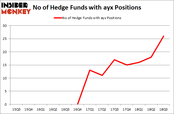 No of Hedge Funds with AYX Positions