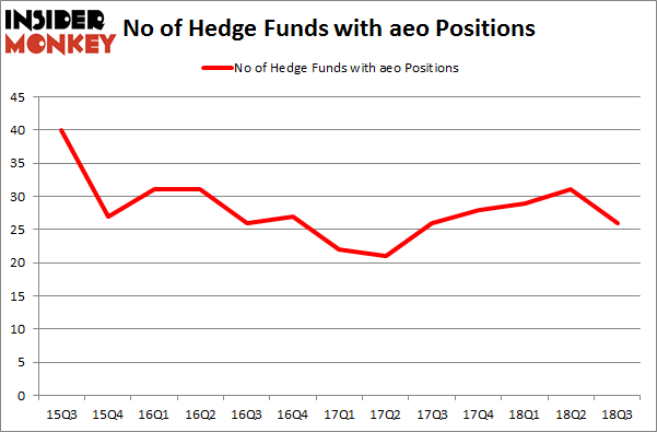 No of Hedge Funds with AEO Positions
