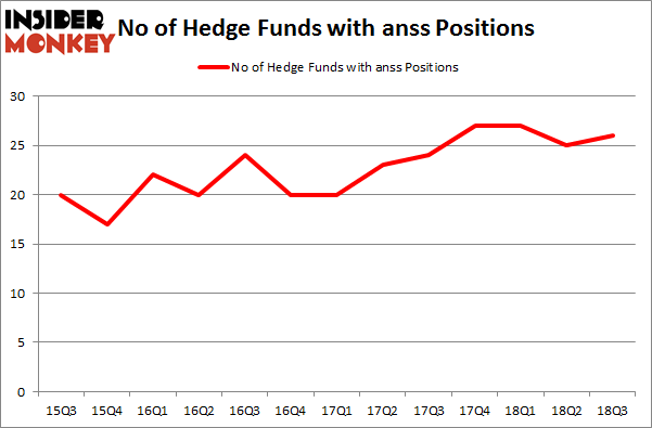 No of Hedge Funds with ANSS Positions
