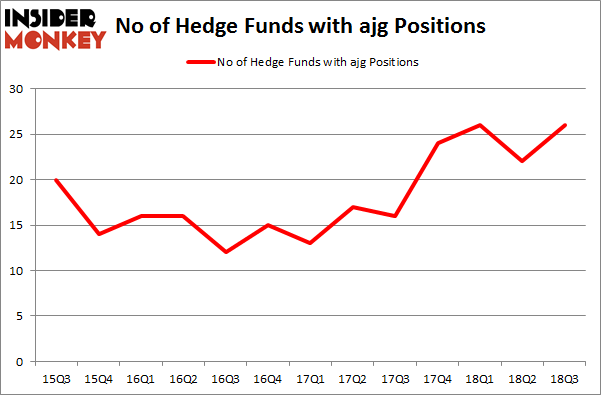 No of Hedge Funds with AJG Positions
