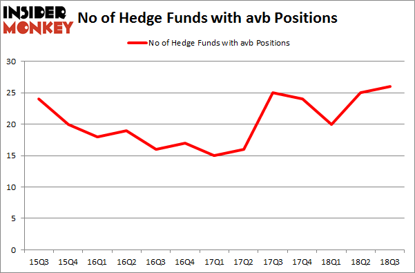 No of Hedge Funds with AVB Positions
