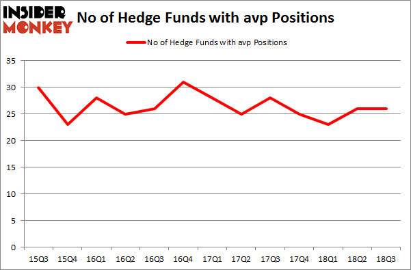 No of Hedge Funds with AVP Positions