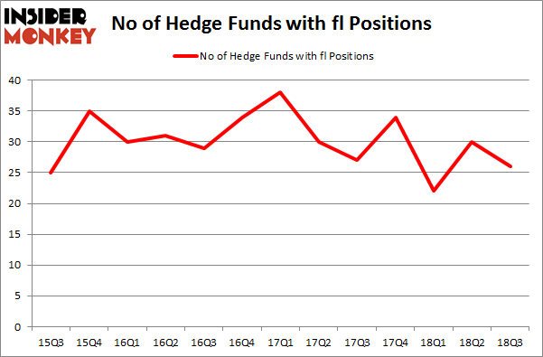 No of Hedge Funds with FL Positions