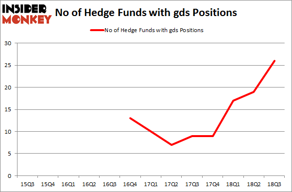 No of Hedge Funds with GDS Positions