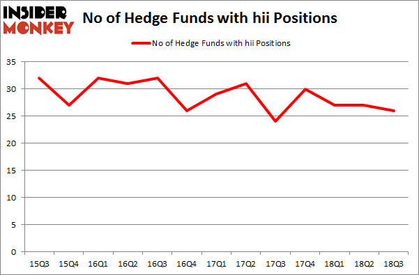 No of Hedge Funds with HII Positions
