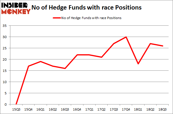 No of Hedge Funds with RACE Positions