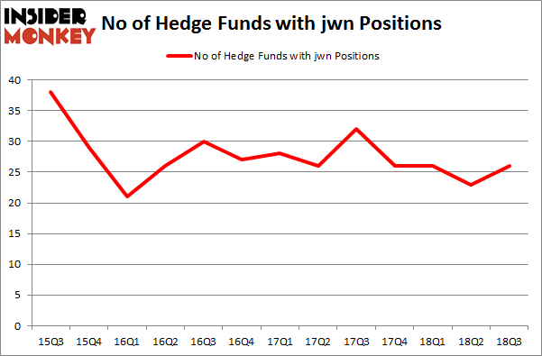 No of Hedge Funds with JWN Positions