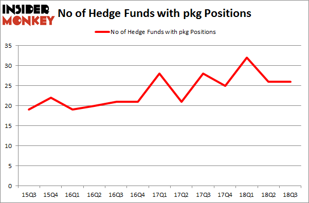 No of Hedge Funds with PKG Positions