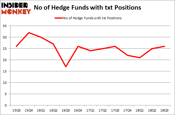 No of Hedge Funds with TXT Positions
