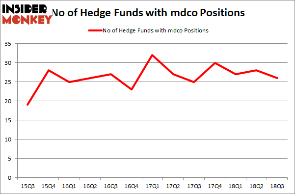 No of Hedge Funds with MDCO Positions