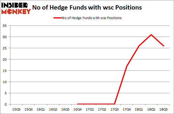 No of Hedge Funds with WSC Positions