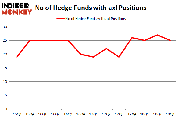 No of Hedge Funds with AXL Positions