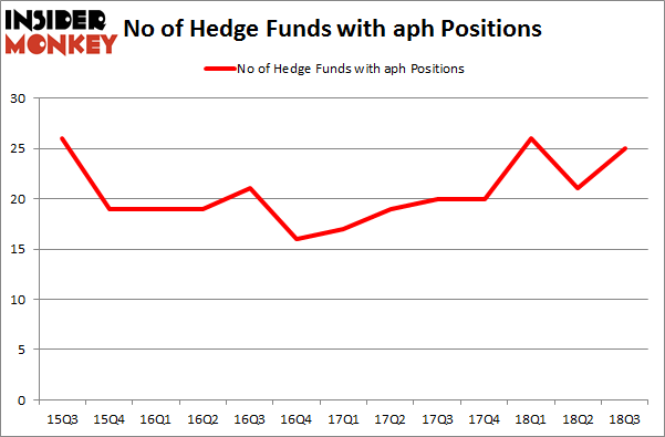 No of Hedge Funds with APH Positions