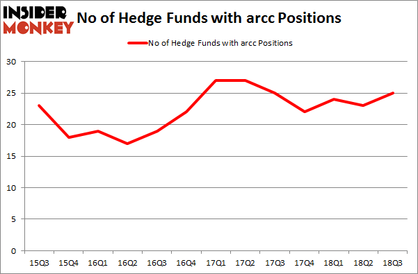 No of Hedge Funds with ARCC Positions