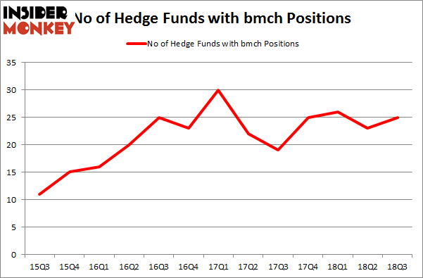 No of Hedge Funds with BMCH Positions