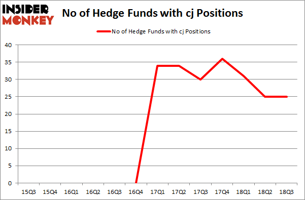 No of Hedge Funds with CJ Positions