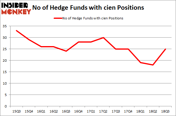 No of Hedge Funds with CIEN Positions