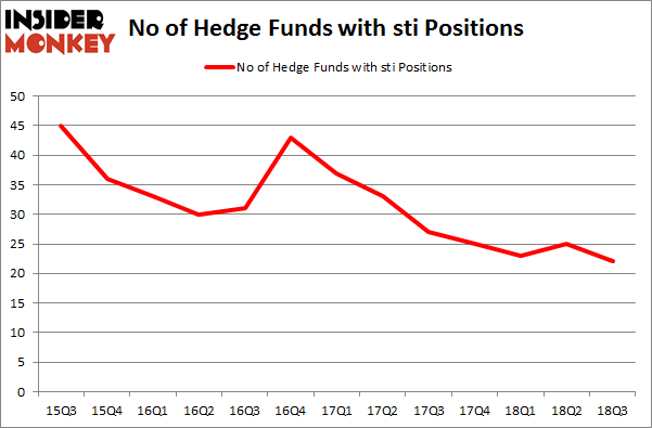 No of Hedge Funds with STI Positions